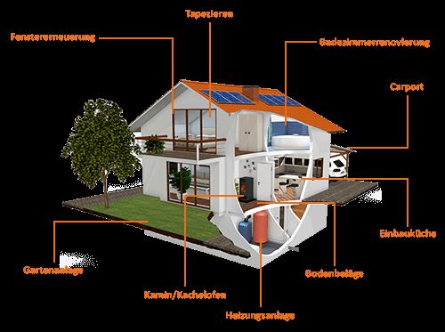 Grafik mit Beispielen für die wohnwirtschaftliche Verwendung