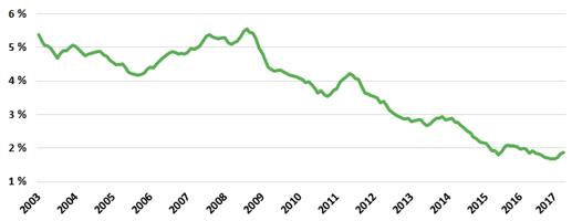 Grafik zur Entwicklung der Darlehenszinsen in den letzten Jahren