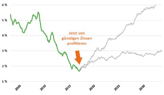 Grafik zur Zinsentwicklung und -prognose